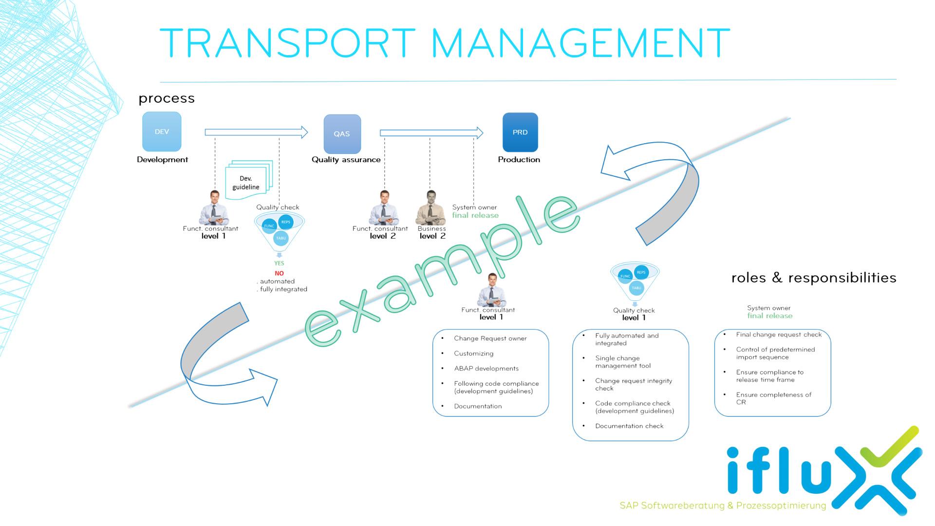 Portfolio_Transportation_Management